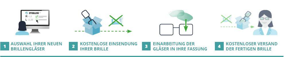 Eyeglass24 Funktionsweise im Überblick
