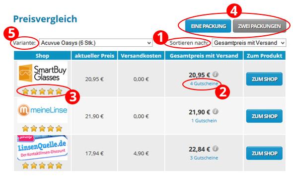 Der Kontaktlinsenpreisvergleich auf InternetOptiker.de