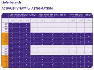 Der Lieferbereich der Acuvue Vita for Astigmatism